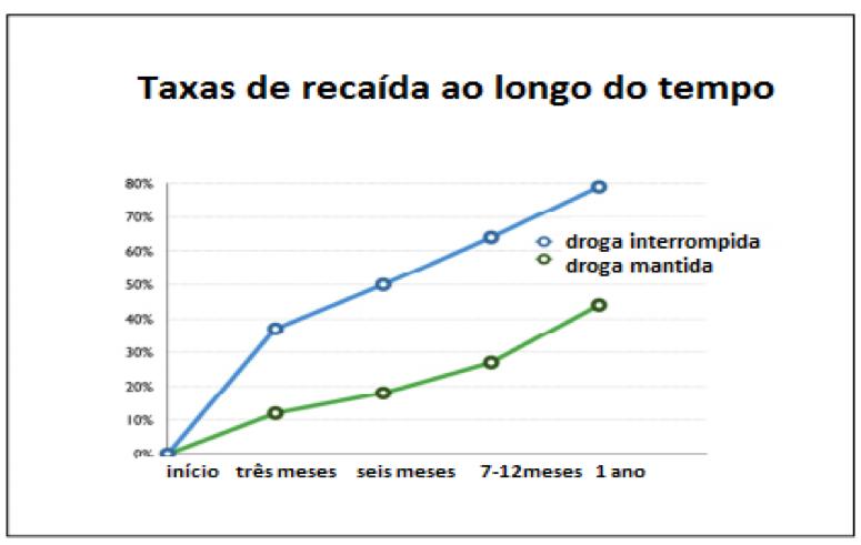 taxa-de-recaida_longo-termo