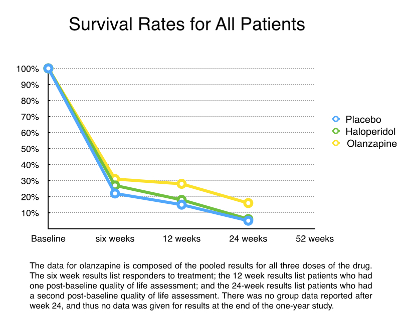 survival-rates-graphic-0011