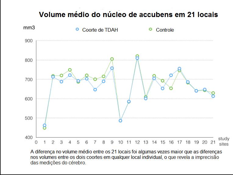 Volume médio do núcleo de accubens em 21 locias (1)
