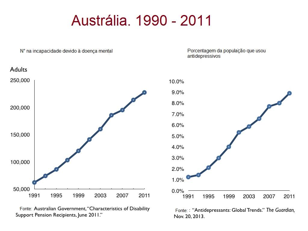 disability.Austrália